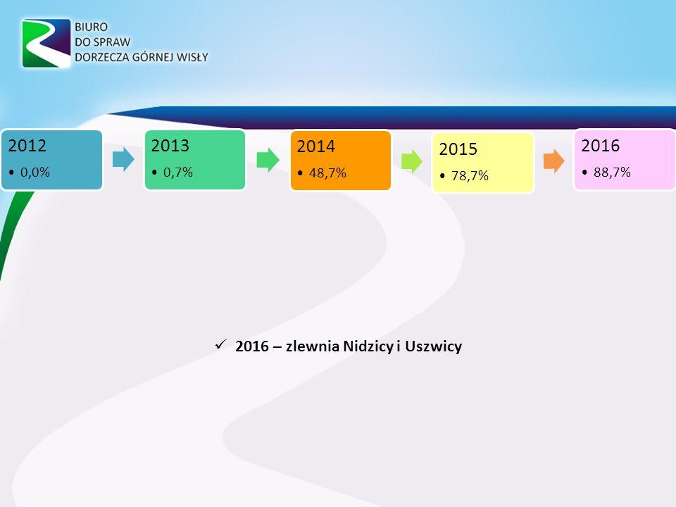 2016 – zlewnia Nidzicy i Uszwicy 2012 0,0% 2013 0,7% 2014 48,7% 2015 78,7% 2016 88,7%