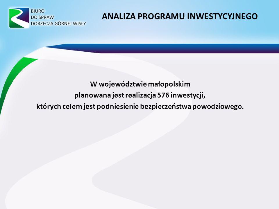 W województwie małopolskim planowana jest realizacja 576 inwestycji, których celem jest podniesienie bezpieczeństwa powodziowego.