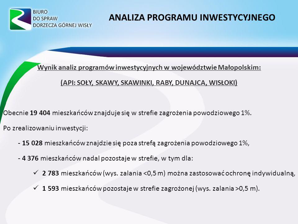 Wynik analiz programów inwestycyjnych w województwie Małopolskim: (API: SOŁY, SKAWY, SKAWINKI, RABY, DUNAJCA, WISŁOKI) Obecnie 19 404 mieszkańców znajduje się w strefie zagrożenia powodziowego 1%.
