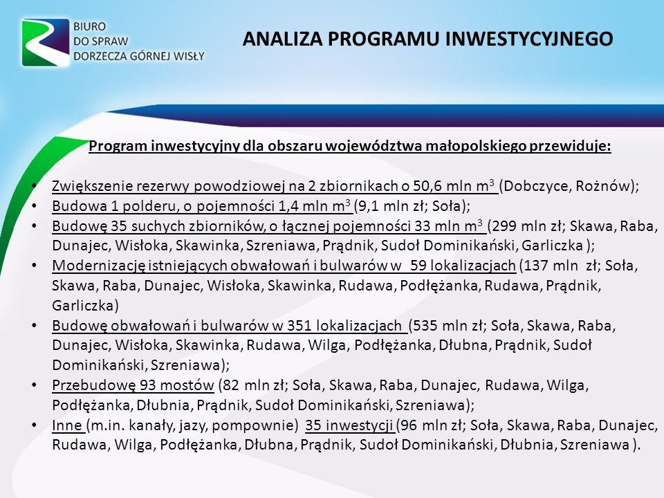 Program inwestycyjny dla obszaru województwa małopolskiego przewiduje: Zwiększenie rezerwy powodziowej na 2 zbiornikach o 50,6 mln m 3 (Dobczyce, Rożnów); Budowa 1 polderu, o pojemności 1,4 mln m 3 (9,1 mln zł; Soła); Budowę 35 suchych zbiorników, o łącznej pojemności 33 mln m 3 (299 mln zł; Skawa, Raba, Dunajec, Wisłoka, Skawinka, Szreniawa, Prądnik, Sudoł Dominikański, Garliczka ); Modernizację istniejących obwałowań i bulwarów w 59 lokalizacjach (137 mln zł; Soła, Skawa, Raba, Dunajec, Wisłoka, Skawinka, Rudawa, Podłężanka, Rudawa, Prądnik, Garliczka) Budowę obwałowań i bulwarów w 351 lokalizacjach (535 mln zł; Soła, Skawa, Raba, Dunajec, Wisłoka, Skawinka, Rudawa, Wilga, Podłężanka, Dłubna, Prądnik, Sudoł Dominikański, Szreniawa); Przebudowę 93 mostów (82 mln zł; Soła, Skawa, Raba, Dunajec, Rudawa, Wilga, Podłężanka, Dłubnia, Prądnik, Sudoł Dominikański, Szreniawa); Inne (m.in.