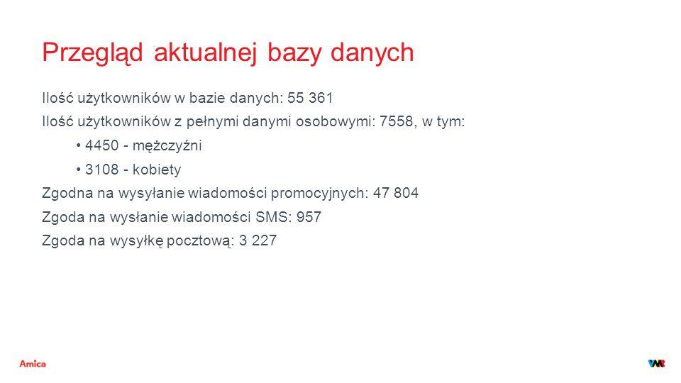 Przegląd aktualnej bazy danych Ilość użytkowników w bazie danych: 55 361 Ilość użytkowników z pełnymi danymi osobowymi: 7558, w tym: 4450 - mężczyźni