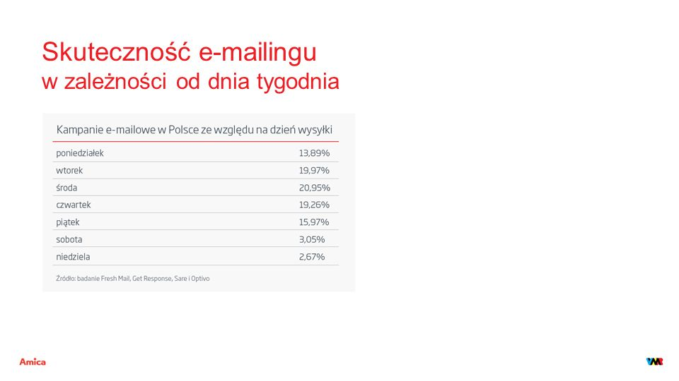 Skuteczność e-mailingu w zależności od dnia tygodnia