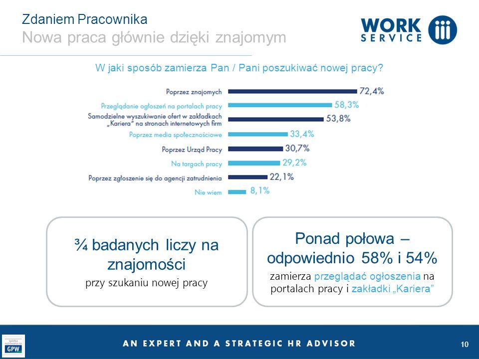 10 Zdaniem Pracownika Nowa praca głównie dzięki znajomym W jaki sposób zamierza Pan / Pani poszukiwać nowej pracy? ¾ badanych liczy na znajomości przy