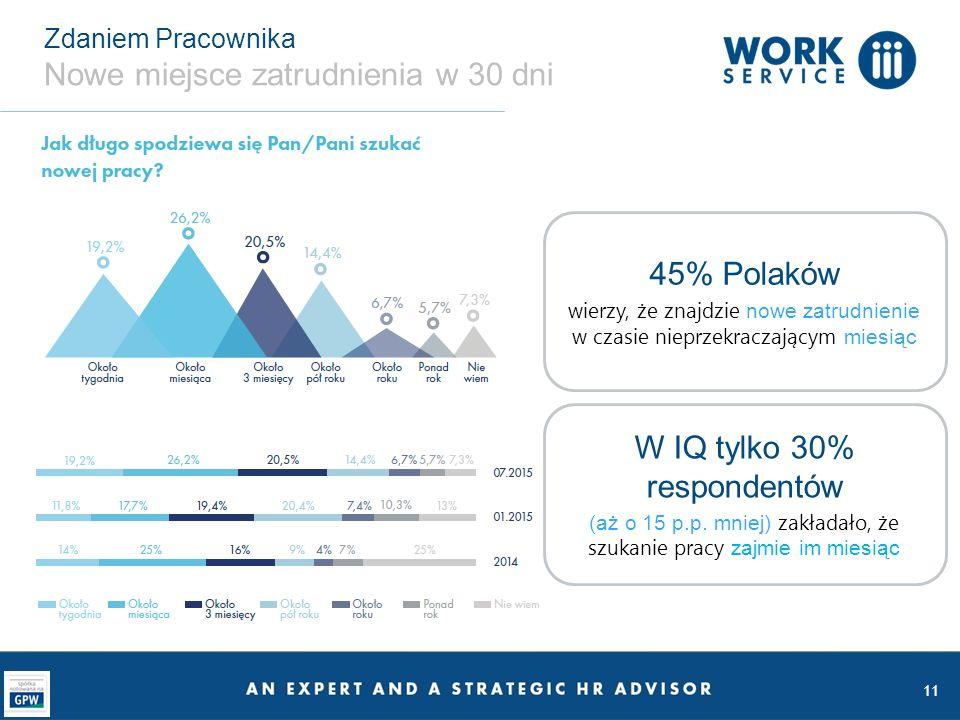 11 Zdaniem Pracownika Nowe miejsce zatrudnienia w 30 dni 45% Polaków wierzy, że znajdzie nowe zatrudnienie w czasie nieprzekraczającym miesiąc W IQ ty
