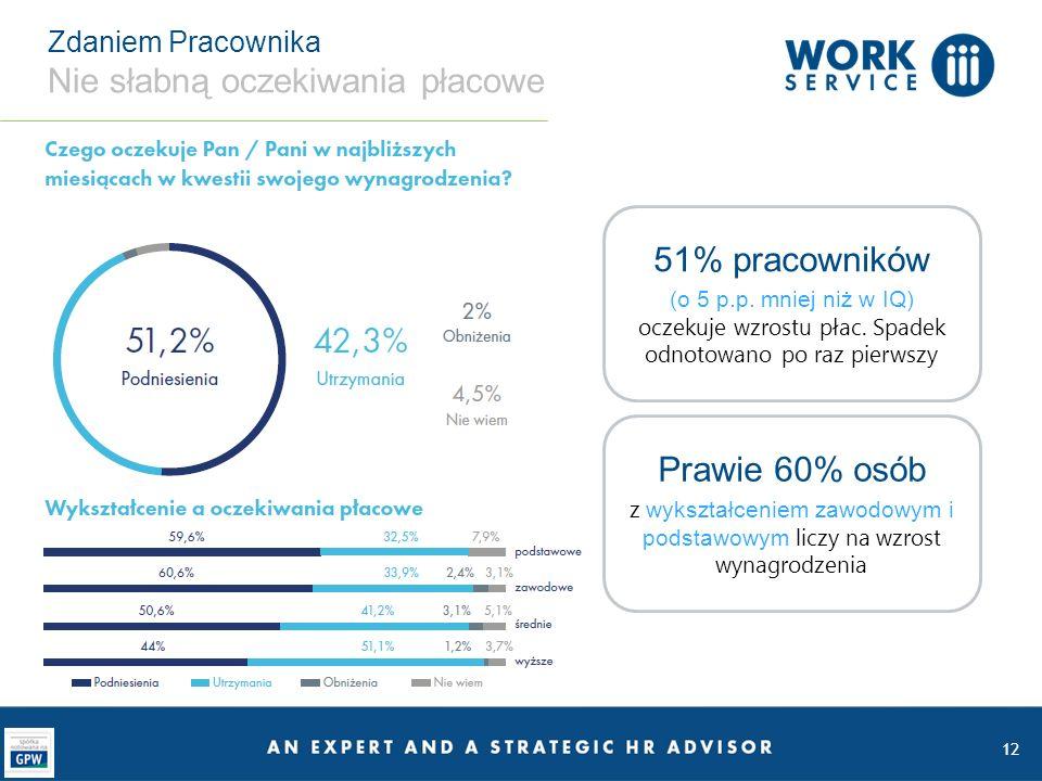 12 Zdaniem Pracownika Nie słabną oczekiwania płacowe 51% pracowników (o 5 p.p. mniej niż w IQ) oczekuje wzrostu płac. Spadek odnotowano po raz pierwsz