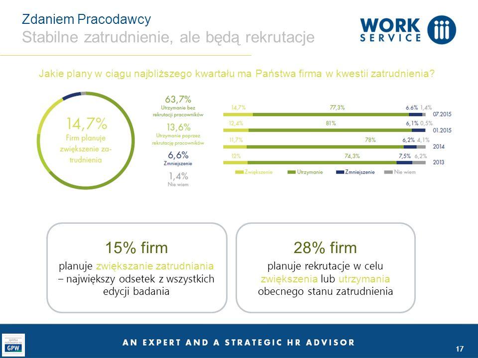 17 Zdaniem Pracodawcy Stabilne zatrudnienie, ale będą rekrutacje Jakie plany w ciągu najbliższego kwartału ma Państwa firma w kwestii zatrudnienia? 15