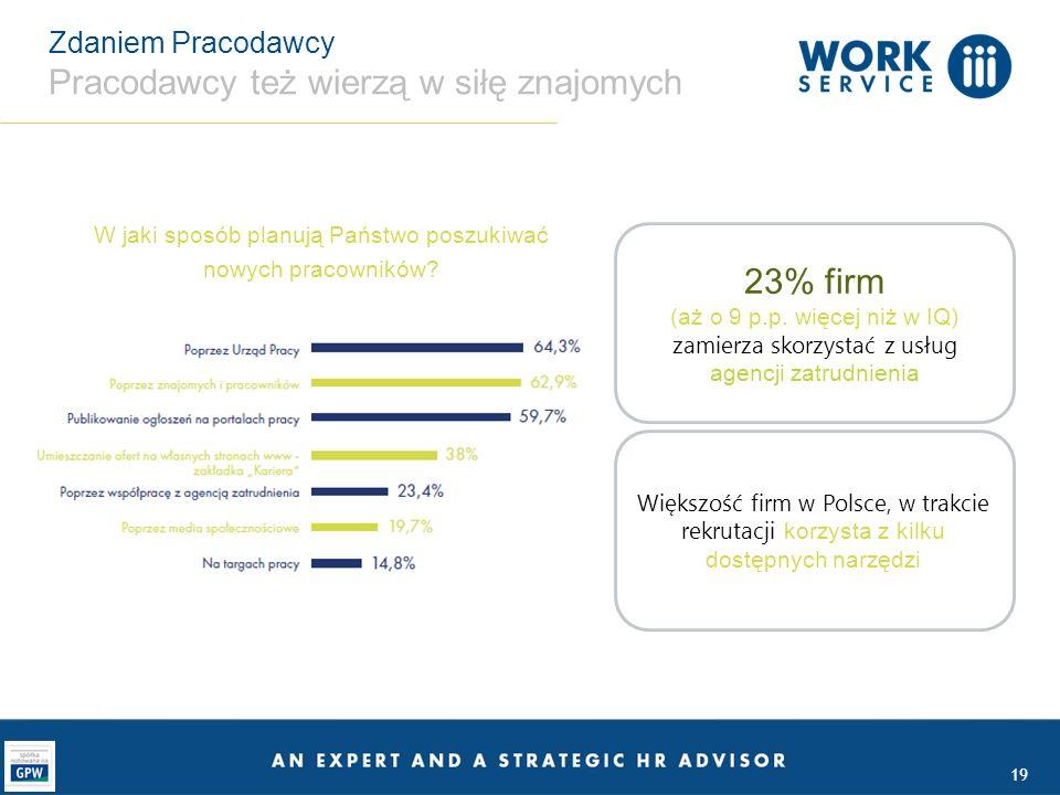 19 Zdaniem Pracodawcy Pracodawcy też wierzą w siłę znajomych W jaki sposób planują Państwo poszukiwać nowych pracowników? Większość firm w Polsce, w t