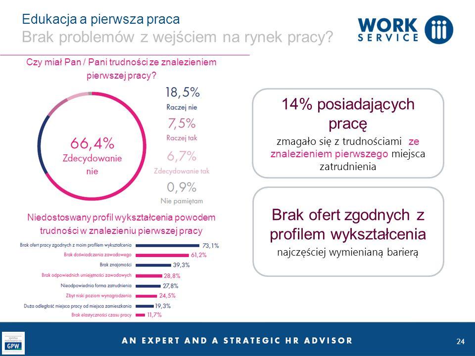 24 Edukacja a pierwsza praca Brak problemów z wejściem na rynek pracy? 14% posiadających pracę zmagało się z trudnościami ze znalezieniem pierwszego m