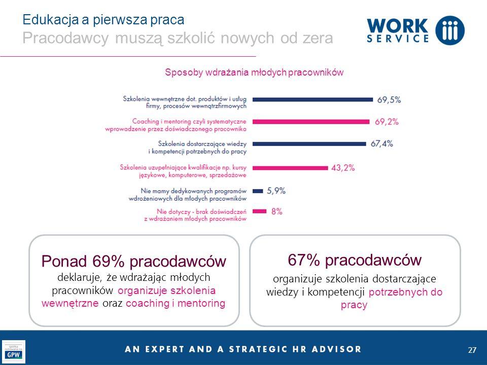 27 Edukacja a pierwsza praca Pracodawcy muszą szkolić nowych od zera Sposoby wdrażania młodych pracowników Ponad 69% pracodawców deklaruje, że wdrażaj