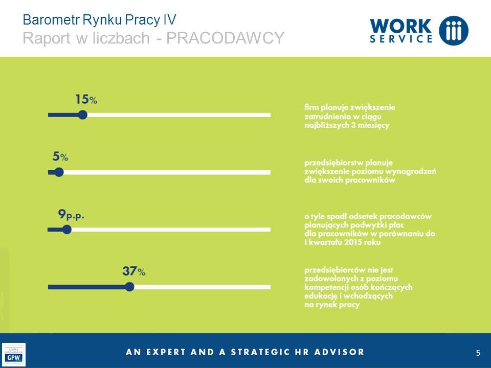 16 Barometr Rynku Pracy IV Zdaniem Pracodawcy Planowane rekrutacje Sposoby poszukiwania pracowników Polityka płacowa przedsiębiorców Regionalne plany rekrutacji