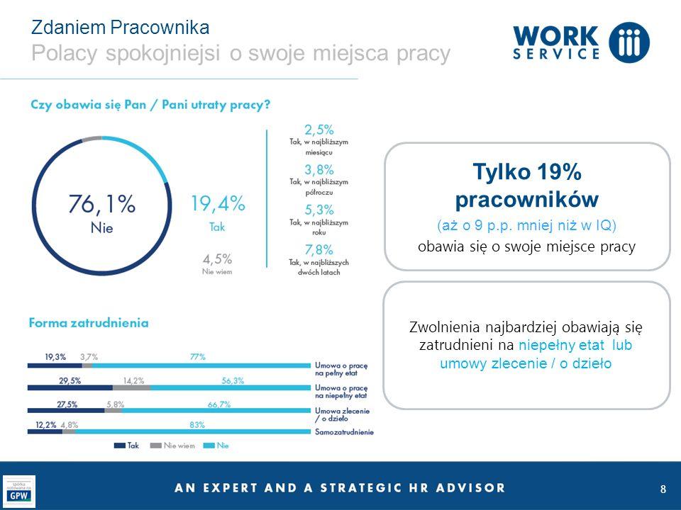 8 Zdaniem Pracownika Polacy spokojniejsi o swoje miejsca pracy Tylko 19% pracowników (aż o 9 p.p. mniej niż w IQ) obawia się o swoje miejsce pracy Zwo