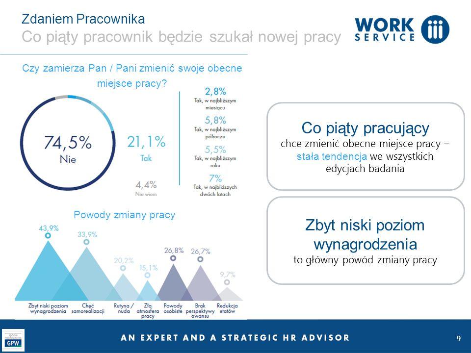 10 Zdaniem Pracownika Nowa praca głównie dzięki znajomym W jaki sposób zamierza Pan / Pani poszukiwać nowej pracy.