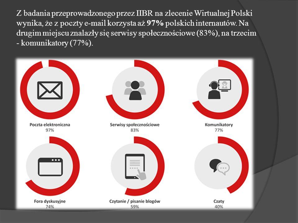 Z badania przeprowadzonego przez IIBR na zlecenie Wirtualnej Polski wynika, że z poczty e-mail korzysta aż 97% polskich internautów. Na drugim miejscu