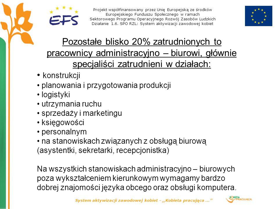 System aktywizacji zawodowej kobiet -,,Kobieta pracująca...'' Obecna struktura zatrudnienia: W całej firmie: Mężczyźni -89% Kobiety -11% W produkcji:W pozostałych działach Mężczyźni -97%Mężczyźni -62% Kobiety -3%Kobiety -38% Projekt współfinansowany przez Unię Europejską ze środków Europejskiego Funduszu Społecznego w ramach Sektorowego Programu Operacyjnego Rozwój Zasobów Ludzkich Działanie 1.6.