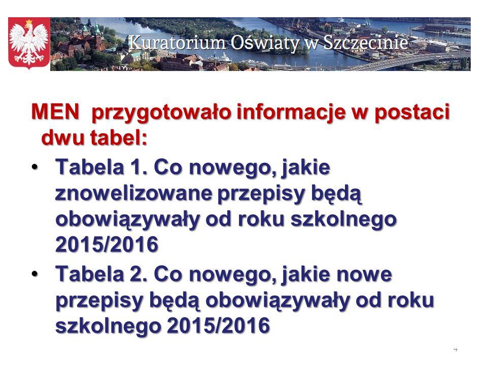 4 MEN przygotowało informacje w postaci dwu tabel: Tabela 1. Co nowego, jakie znowelizowane przepisy będą obowiązywały od roku szkolnego 2015/2016Tabe