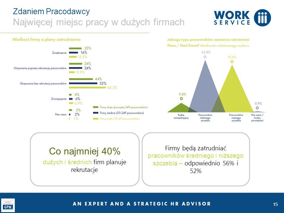 Zdaniem Pracodawcy Najwięcej miejsc pracy w dużych firmach 15 Co najmniej 40% dużych i średnich firm planuje rekrutacje Firmy będą zatrudniać pracowników średniego i niższego szczebla – odpowiednio 56% i 52%