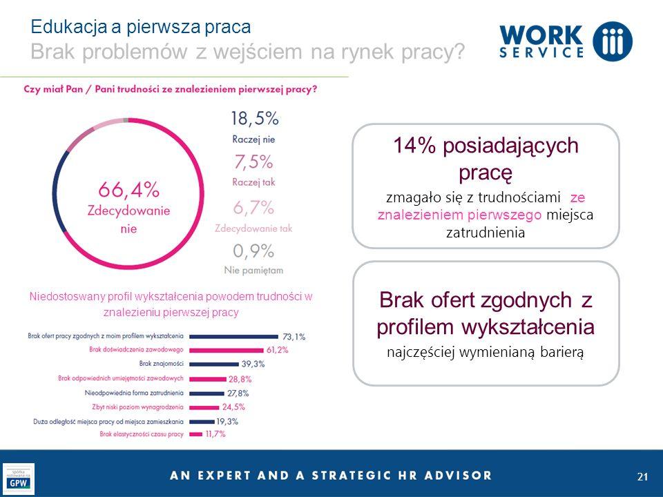 21 Edukacja a pierwsza praca Brak problemów z wejściem na rynek pracy.