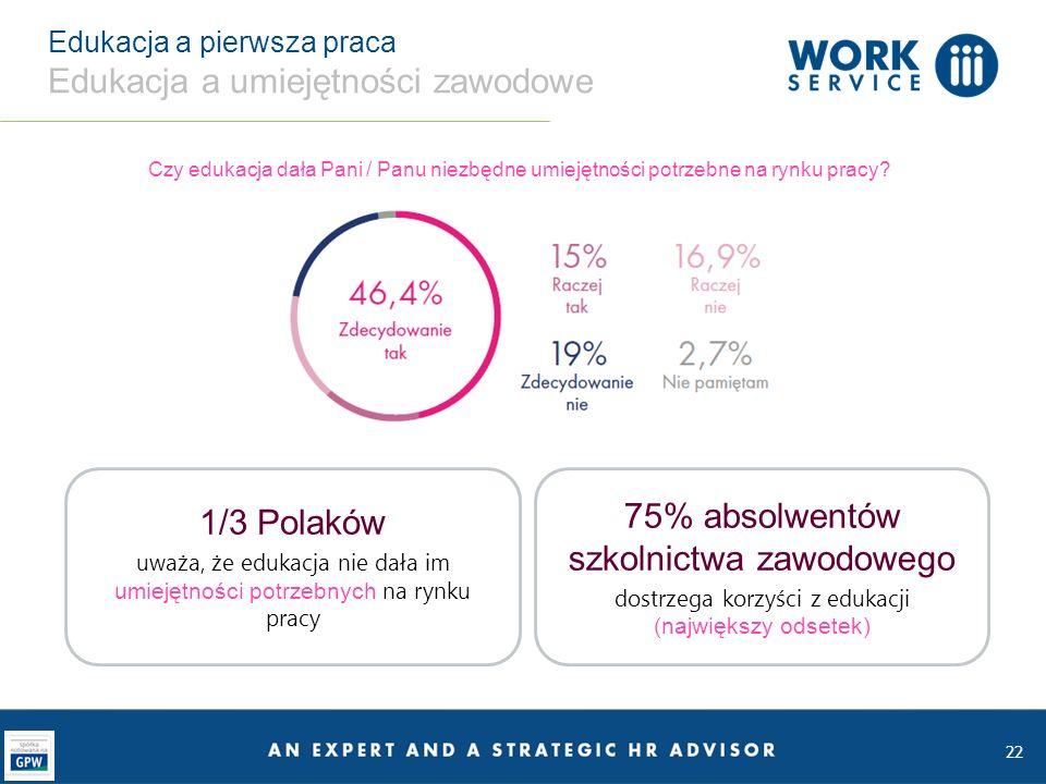 22 Edukacja a pierwsza praca Edukacja a umiejętności zawodowe Czy edukacja dała Pani / Panu niezbędne umiejętności potrzebne na rynku pracy.
