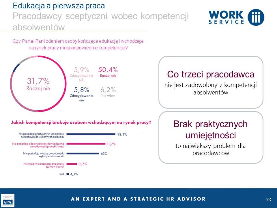 23 Edukacja a pierwsza praca Pracodawcy sceptyczni wobec kompetencji absolwentów Czy Pana/ Pani zdaniem osoby kończące edukację i wchodzące na rynek pracy mają odpowiednie kompetencje.