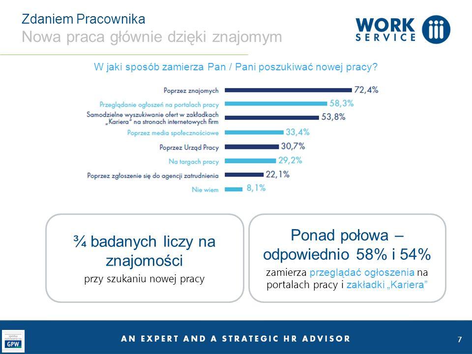 7 Zdaniem Pracownika Nowa praca głównie dzięki znajomym W jaki sposób zamierza Pan / Pani poszukiwać nowej pracy.