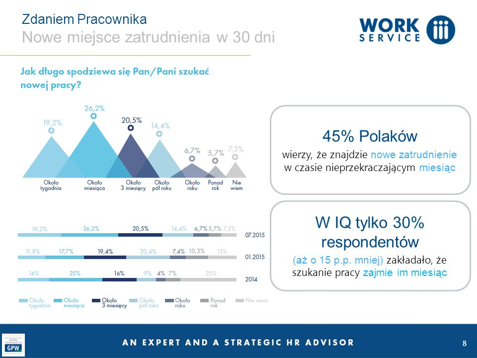 9 Zdaniem Pracownika Nie słabną oczekiwania płacowe 51% pracowników (o 5 p.p.