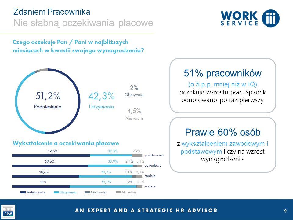 10 Regionalny Barometr Rynku Najwięcej optymistów na zachodzie Polski Niecałe 9% pracowników obawia się o swoje miejsce pracy w województwach dolnośląskim i opolskim Właściwie nie ma regionu, w którym duża część zapytanych pracowników spodziewa się obniżenia swojego wynagrodzenia