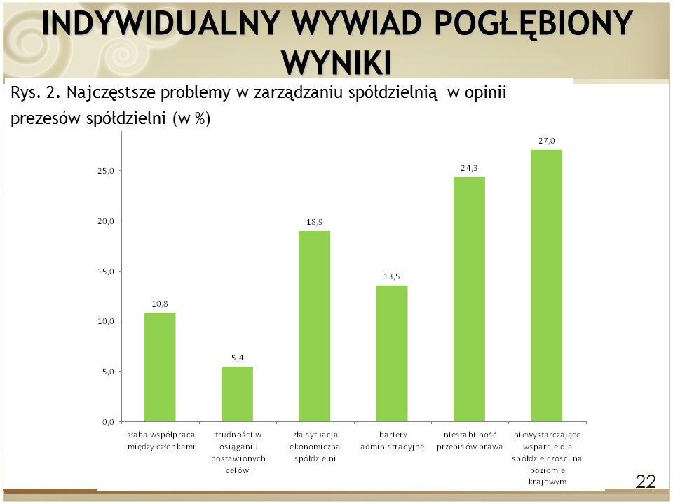22 INDYWIDUALNY WYWIAD POGŁĘBIONY WYNIKI Rys. 2. Najczęstsze problemy w zarządzaniu spółdzielnią w opinii prezesów spółdzielni (w %)