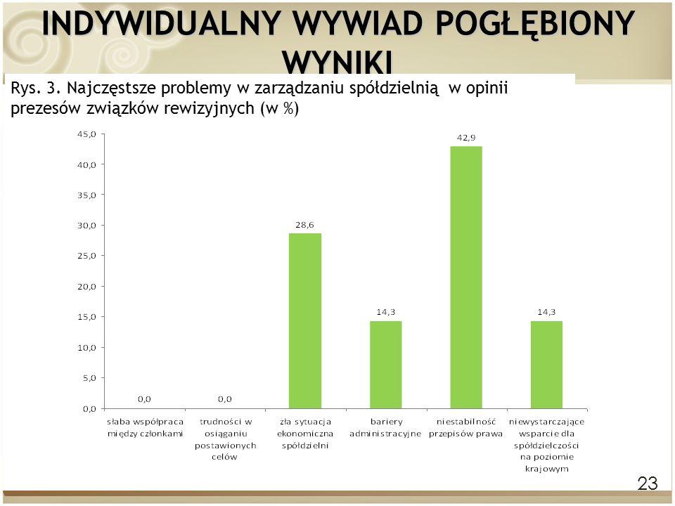 23 INDYWIDUALNY WYWIAD POGŁĘBIONY WYNIKI Rys. 3. Najczęstsze problemy w zarządzaniu spółdzielnią w opinii prezesów związków rewizyjnych (w %)