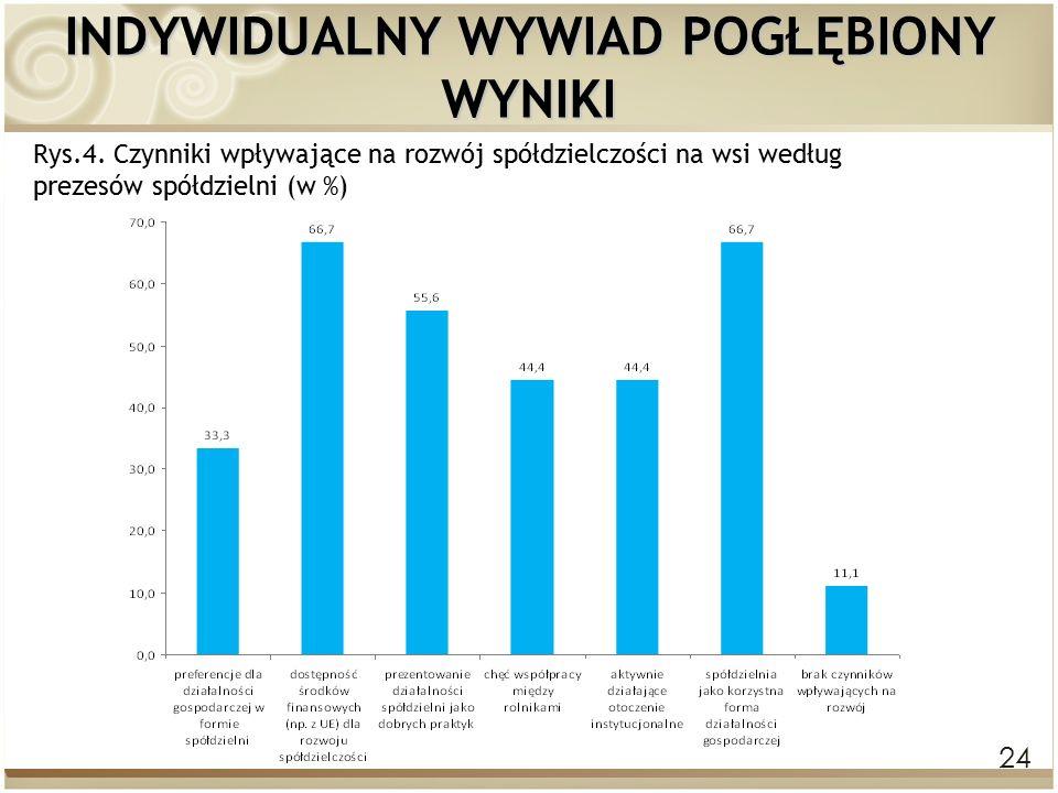 24 INDYWIDUALNY WYWIAD POGŁĘBIONY WYNIKI Rys.4. Czynniki wpływające na rozwój spółdzielczości na wsi według prezesów spółdzielni (w %)