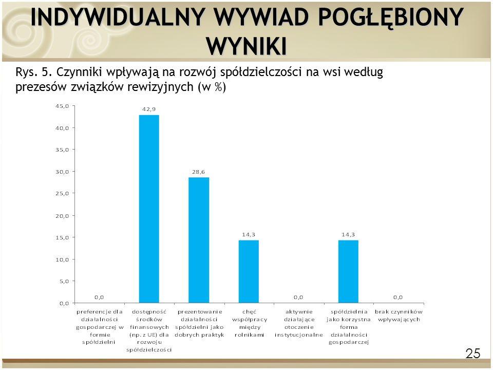 25 INDYWIDUALNY WYWIAD POGŁĘBIONY WYNIKI Rys. 5. Czynniki wpływają na rozwój spółdzielczości na wsi według prezesów związków rewizyjnych (w %)