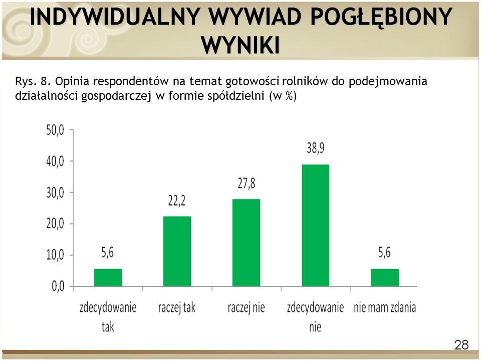 28 INDYWIDUALNY WYWIAD POGŁĘBIONY WYNIKI Rys. 8. Opinia respondentów na temat gotowości rolników do podejmowania działalności gospodarczej w formie sp