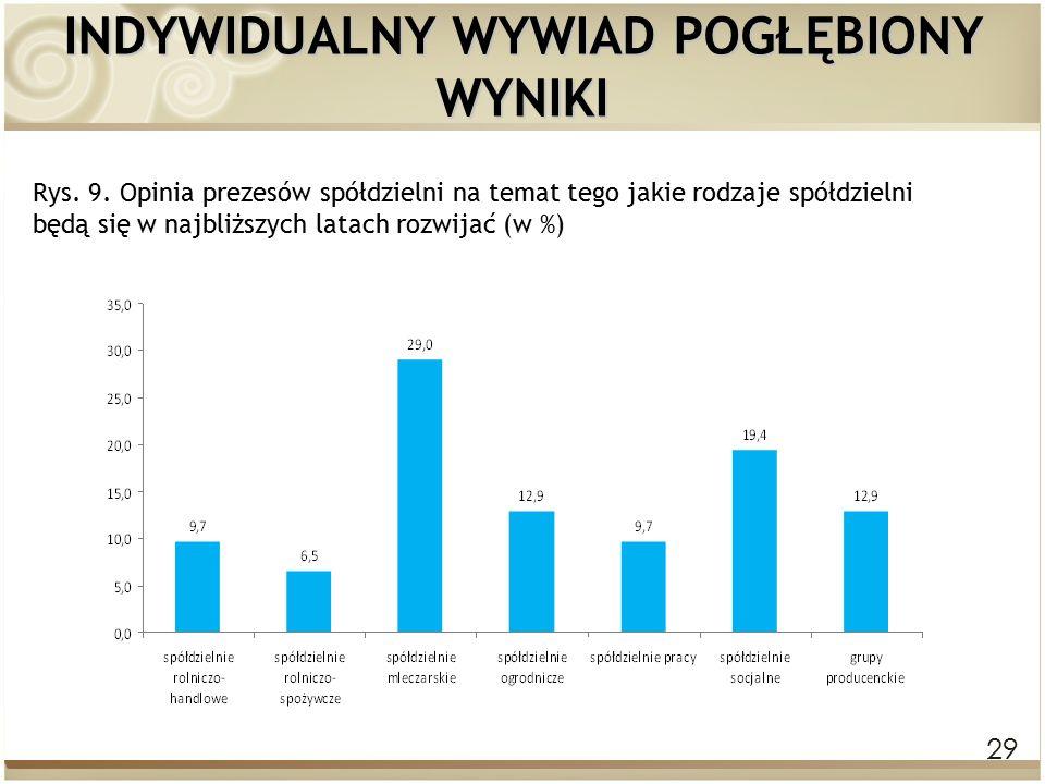 29 INDYWIDUALNY WYWIAD POGŁĘBIONY WYNIKI Rys. 9.
