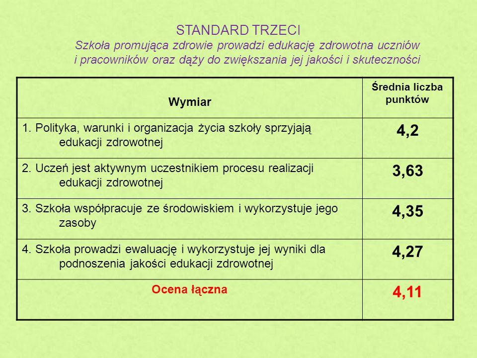 STANDARD TRZECI Szkoła promująca zdrowie prowadzi edukację zdrowotna uczniów i pracowników oraz dąży do zwiększania jej jakości i skuteczności Wymiar Średnia liczba punktów 1.