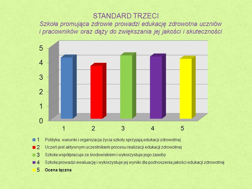 STANDARD TRZECI Szkoła promująca zdrowie prowadzi edukację zdrowotna uczniów i pracowników oraz dąży do zwiększania jej jakości i skuteczności
