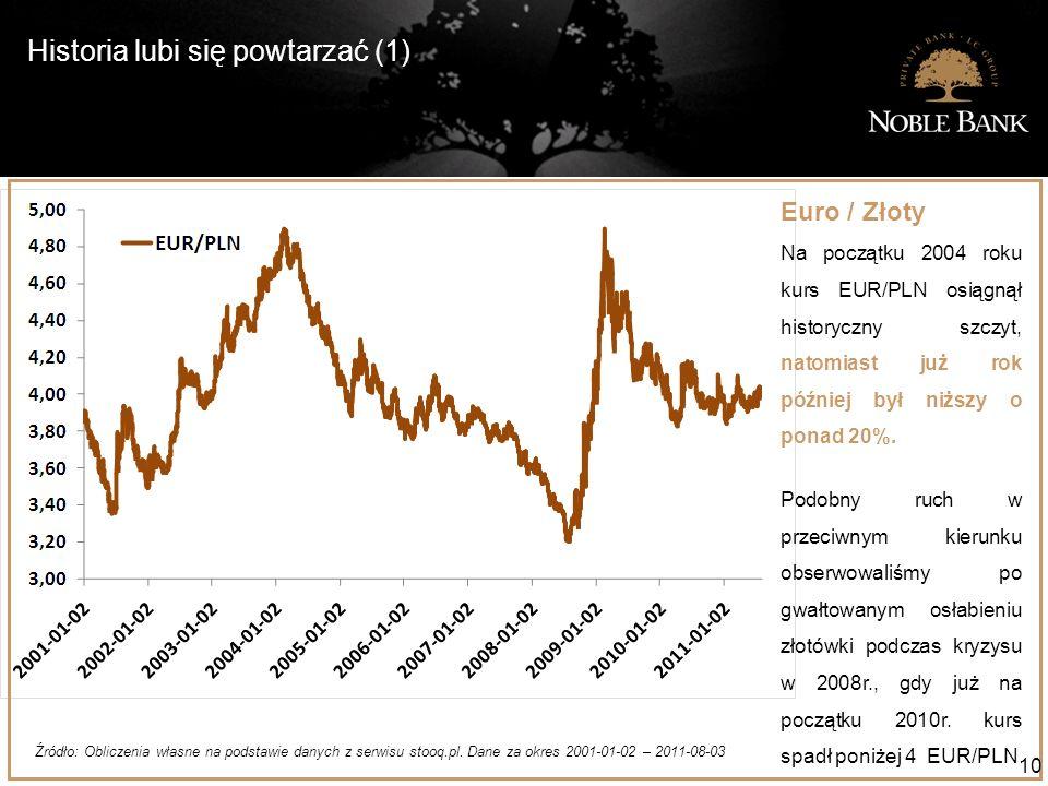 Historia lubi się powtarzać (1) 10 Euro / Złoty Na początku 2004 roku kurs EUR/PLN osiągnął historyczny szczyt, natomiast już rok później był niższy o ponad 20%.