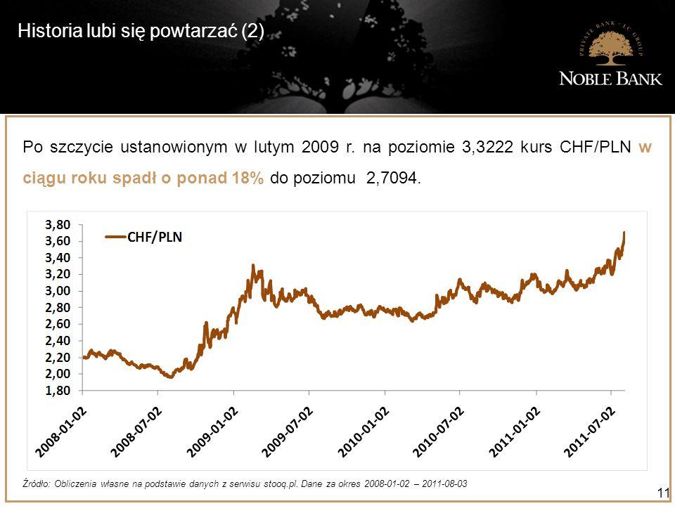 Historia lubi się powtarzać (2) 11 Po szczycie ustanowionym w lutym 2009 r. na poziomie 3,3222 kurs CHF/PLN w ciągu roku spadł o ponad 18% do poziomu