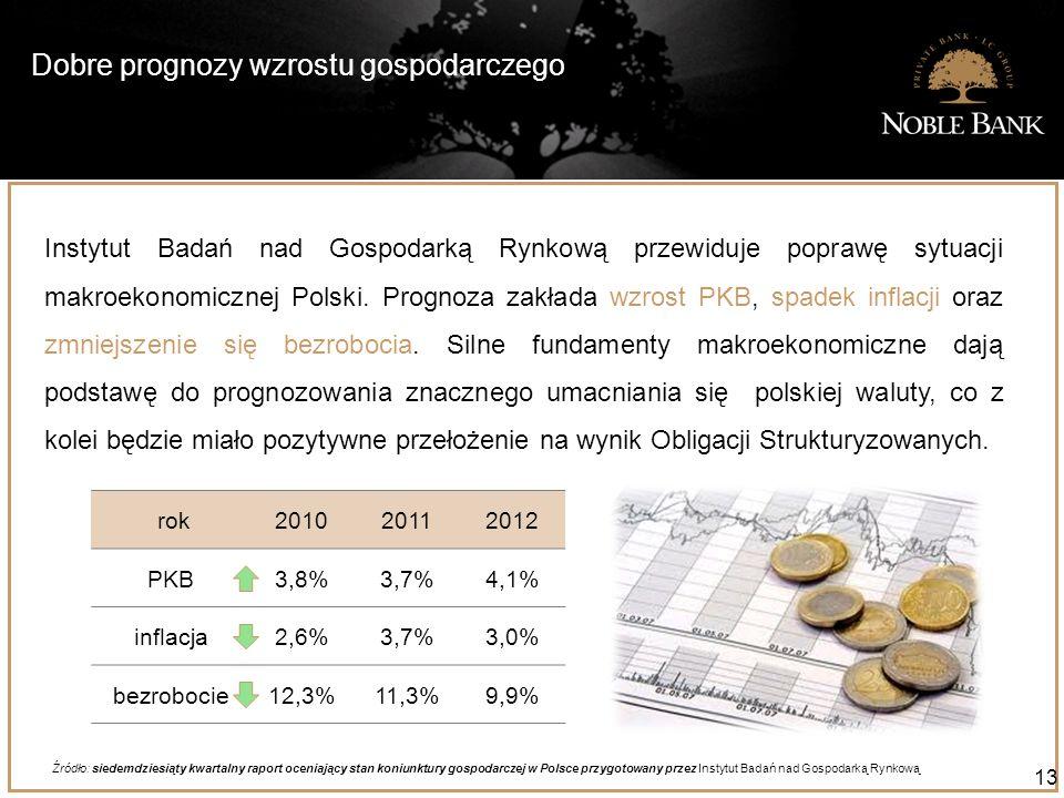 Dobre prognozy wzrostu gospodarczego 13 Instytut Badań nad Gospodarką Rynkową przewiduje poprawę sytuacji makroekonomicznej Polski. Prognoza zakłada w