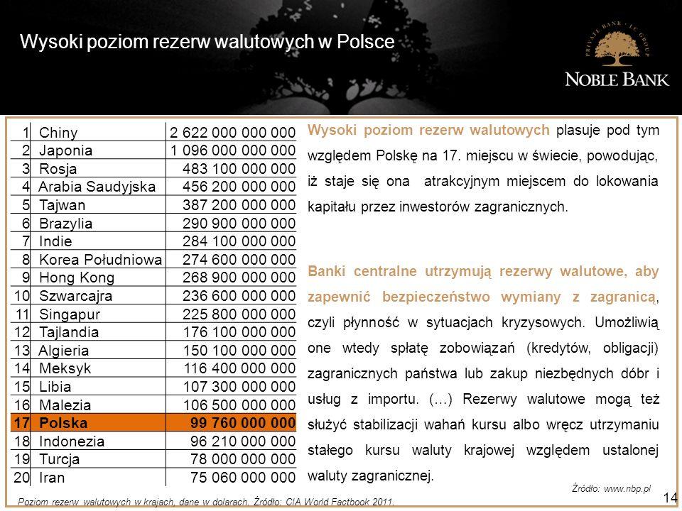 Wysoki poziom rezerw walutowych w Polsce 14 Poziom rezerw walutowych w krajach, dane w dolarach. Źródło: CIA World Factbook 2011. Wysoki poziom rezerw