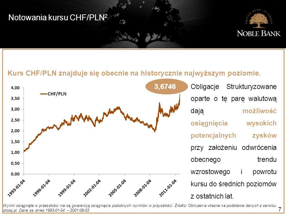 Notowania kursu CHF/PLN 2 7 Wyniki osiągnięte w przeszłości nie są gwarancją osiągnięcia podobnych wyników w przyszłości. Źródło: Obliczenia własne na