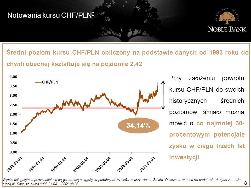 Notowania kursu CHF/PLN 2 8 Wyniki osiągnięte w przeszłości nie są gwarancją osiągnięcia podobnych wyników w przyszłości. Źródło: Obliczenia własne na