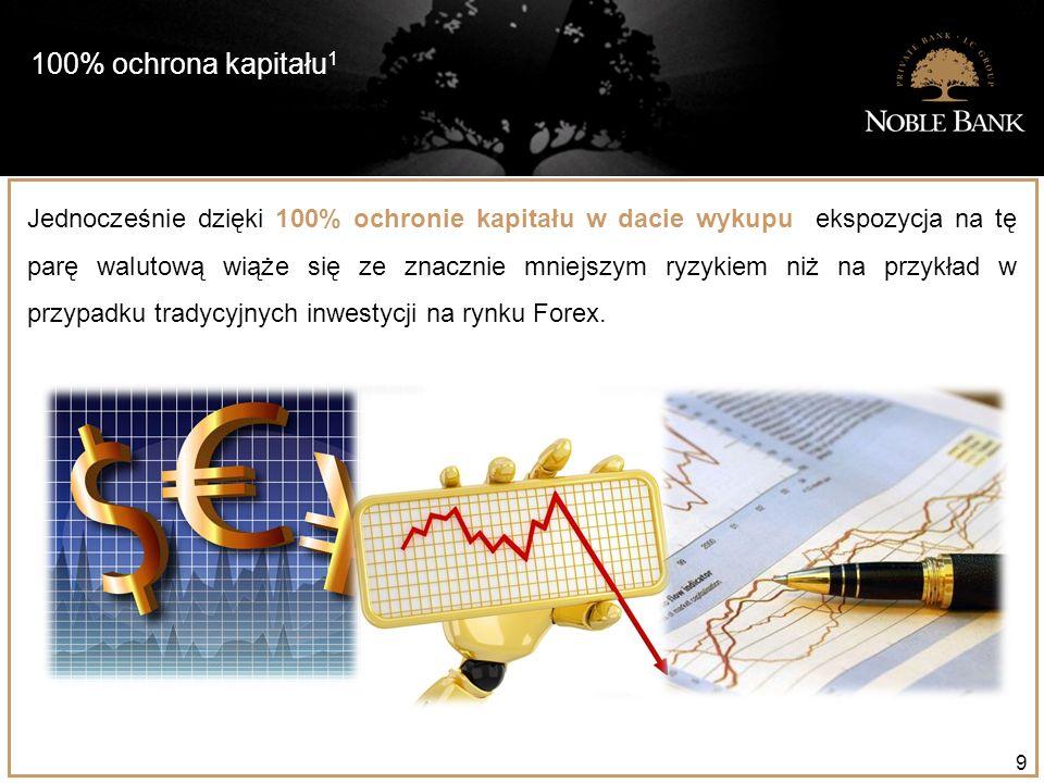 100% ochrona kapitału 1 9 Jednocześnie dzięki 100% ochronie kapitału w dacie wykupu ekspozycja na tę parę walutową wiąże się ze znacznie mniejszym ryzykiem niż na przykład w przypadku tradycyjnych inwestycji na rynku Forex.