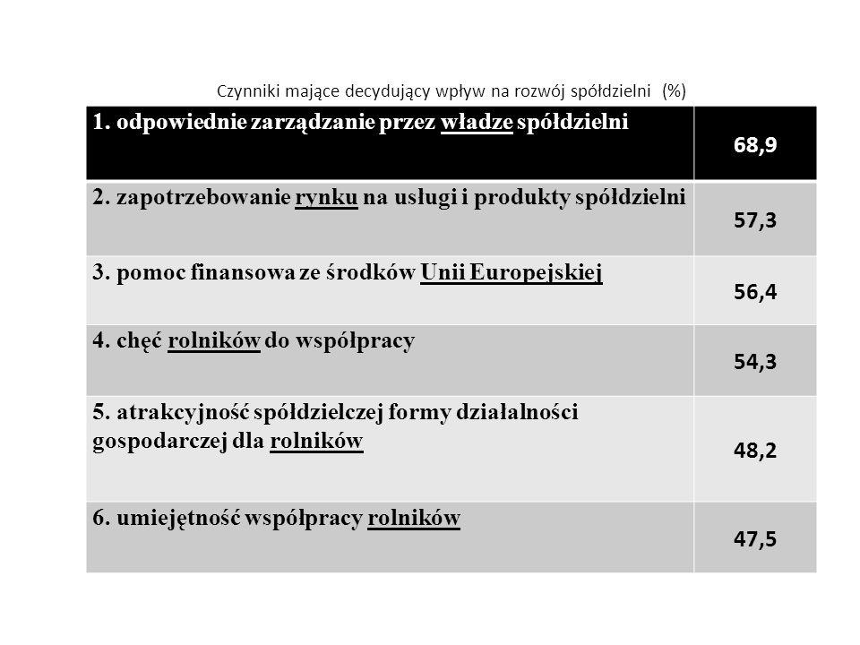 Czynniki mające decydujący wpływ na rozwój spółdzielni (%) 1.