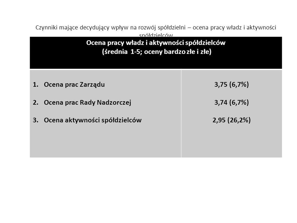 Czynniki mające decydujący wpływ na rozwój spółdzielni – ocena pracy władz i aktywności spółdzielców Ocena pracy władz i aktywności spółdzielców (średnia 1-5; oceny bardzo złe i złe) 1.Ocena prac Zarządu 2.Ocena prac Rady Nadzorczej 3.Ocena aktywności spółdzielców 3,75 (6,7%) 3,74 (6,7%) 2,95 (26,2%)