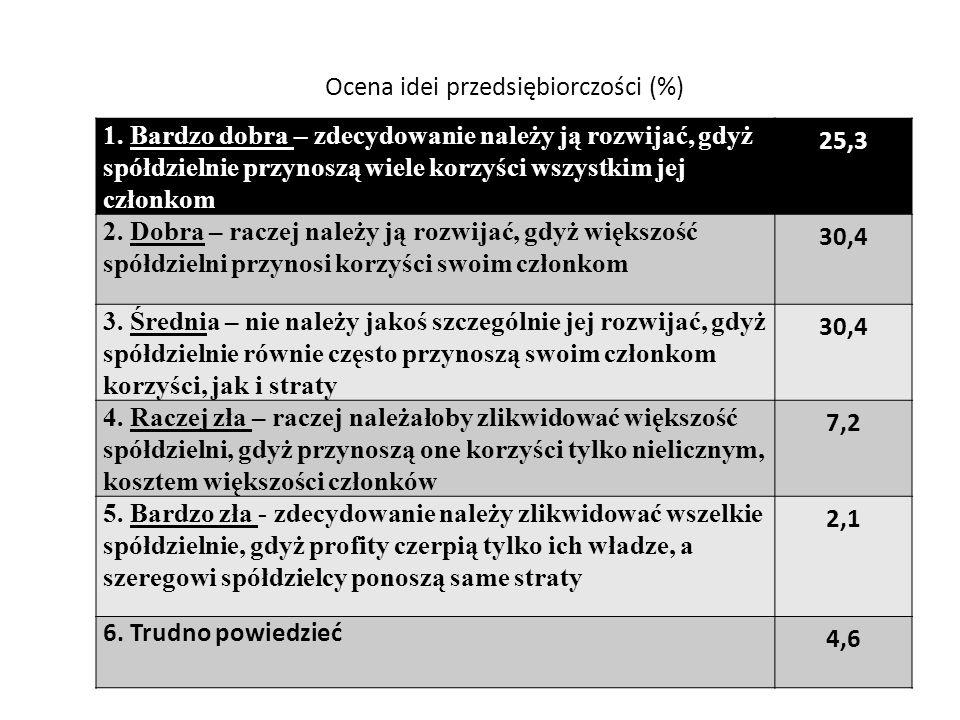 Ocena idei przedsiębiorczości (%) 1.