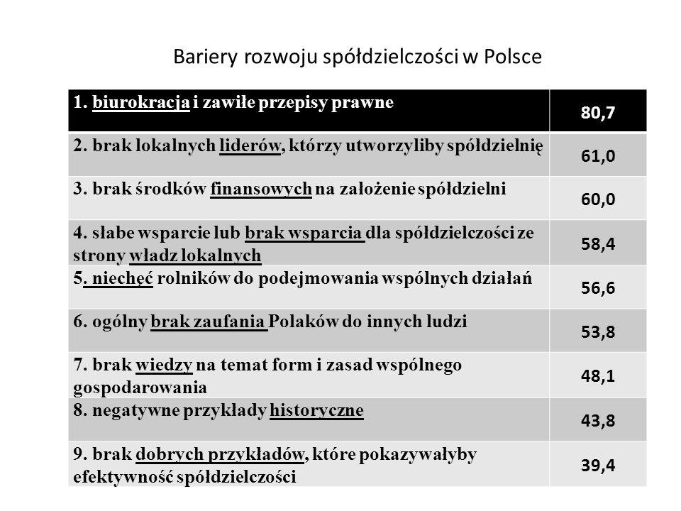 Bariery rozwoju spółdzielczości w Polsce 1. biurokracja i zawiłe przepisy prawne 80,7 2.