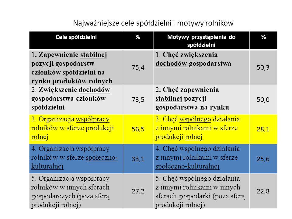 Najważniejsza korzyść z członkostwa w spółdzielni (%) Korzyści indywidualne o charakterze ekonomiczno-finansowym (opisywane w kategoriach własnego gospodarstwa lub własnej pozycji finansowej 62,0 Korzyści wynikające ze współpracy w sferze gospodarczej 26,0 Korzyści wynikające z aktywności w sferze społeczno-kulturalnej 12,0
