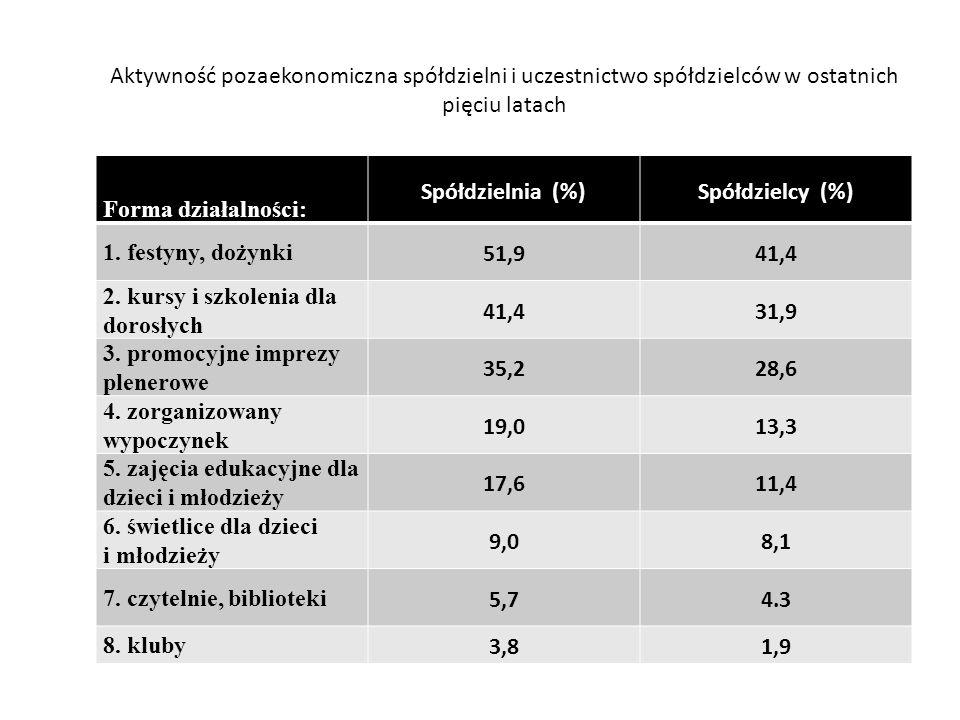 Aktywność pozaekonomiczna spółdzielni i uczestnictwo spółdzielców w ostatnich pięciu latach Forma działalności: Spółdzielnia (%)Spółdzielcy (%) 1.