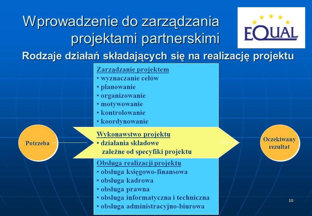 15 Rodzaje działań składających się na realizację projektu Potrzeba Oczekiwany rezultat Oczekiwany rezultat Zarządzanie projektem wyznaczanie celów pl
