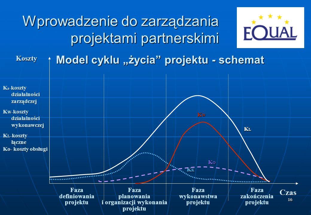 """16 Model cyklu """"życia"""" projektu - schemat Koszty Czas Faza definiowania projektu Faza planowania i organizacji wykonania projektu Faza zakończenia pro"""