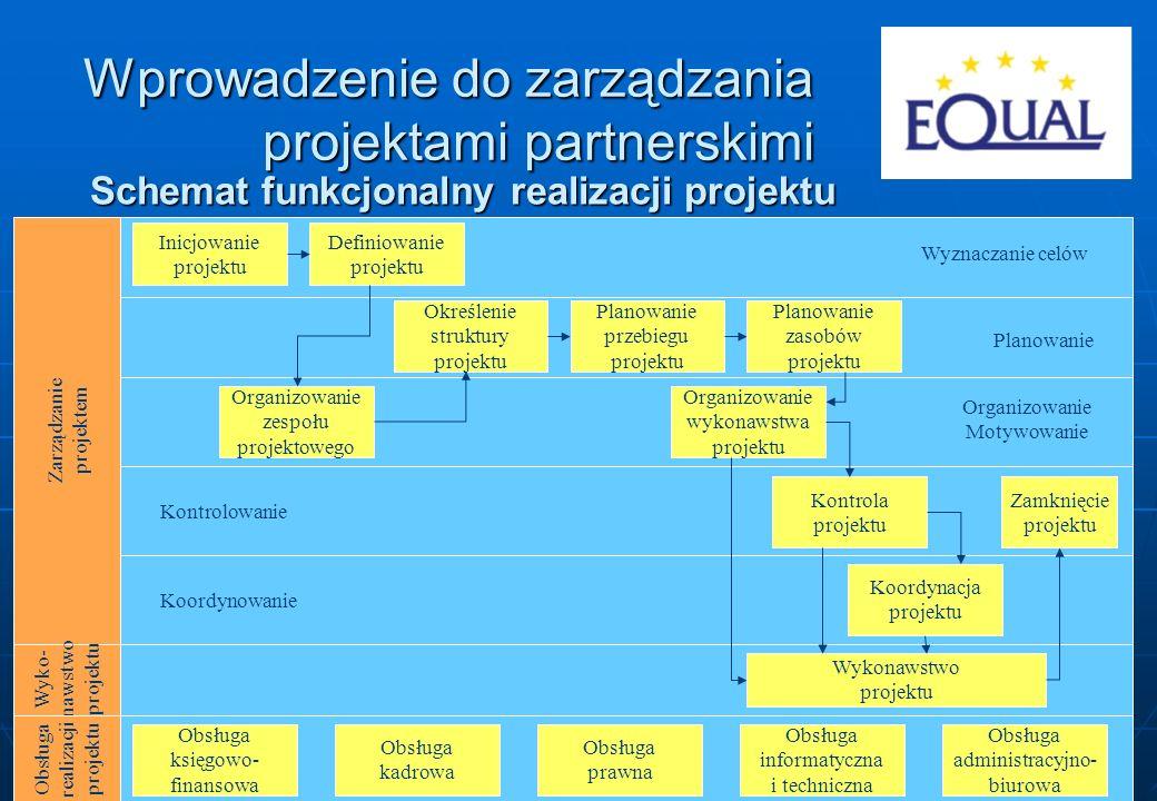 18 Schemat funkcjonalny realizacji projektu Zarządzanie projektem Wyko- nawstwo projektu Obsługa realizacji projektu Obsługa księgowo- finansowa Obsłu